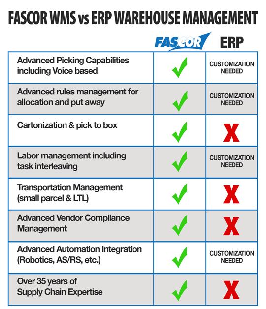 FASCOR vs ERP WMS_nofooter