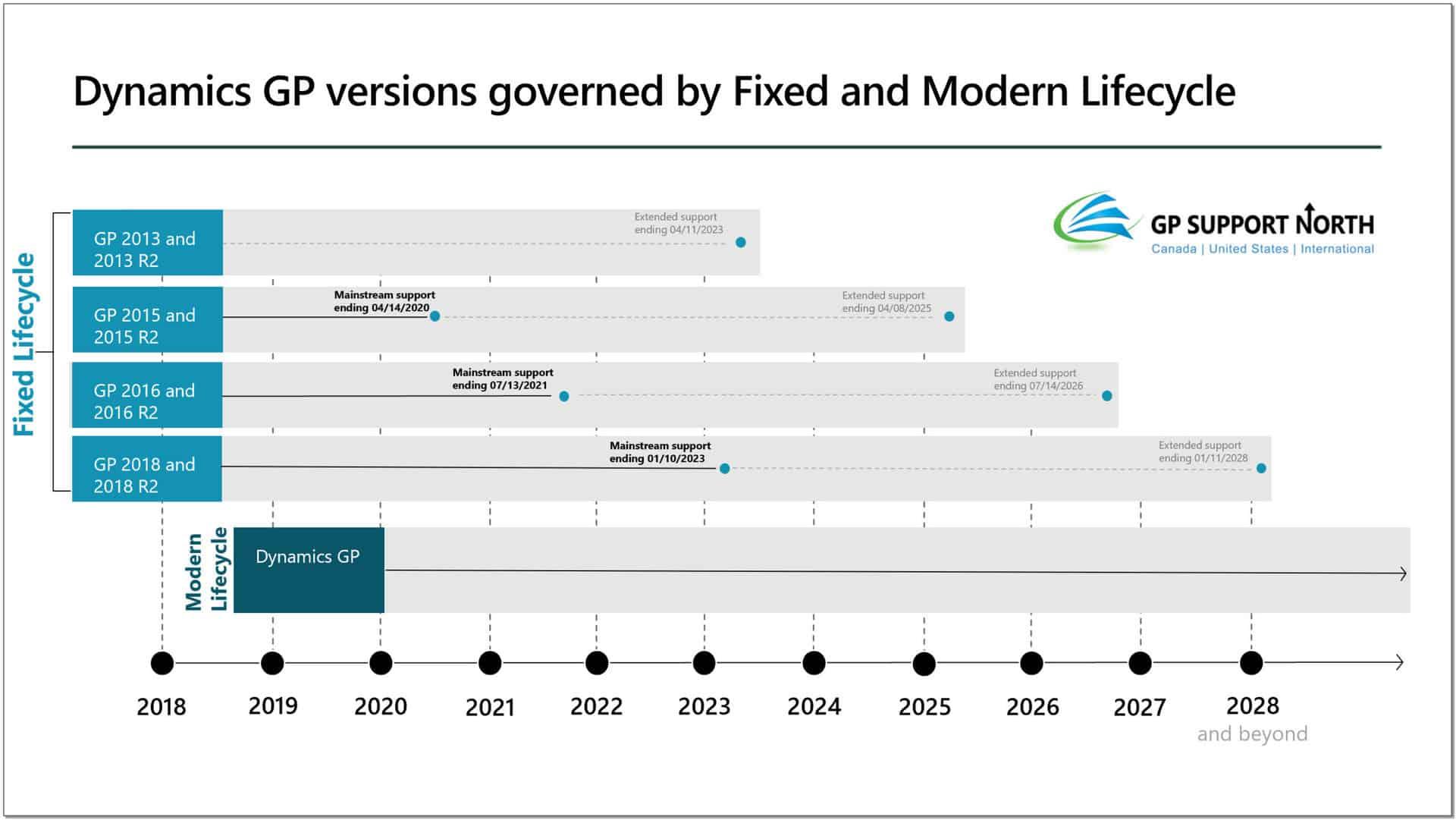 New Roadmap for Microsoft Dynamics GP